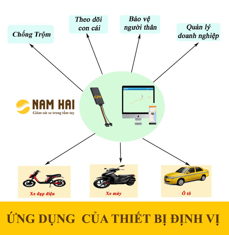 Định vị xe máy tại Hà Nội